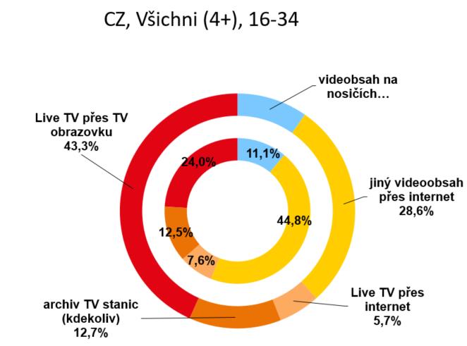 Wolde: Vítězí totální video, největší podíl má živá TV
