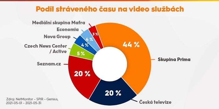 Prima: iPrima vede podle času v online videu před ČT a Seznamem